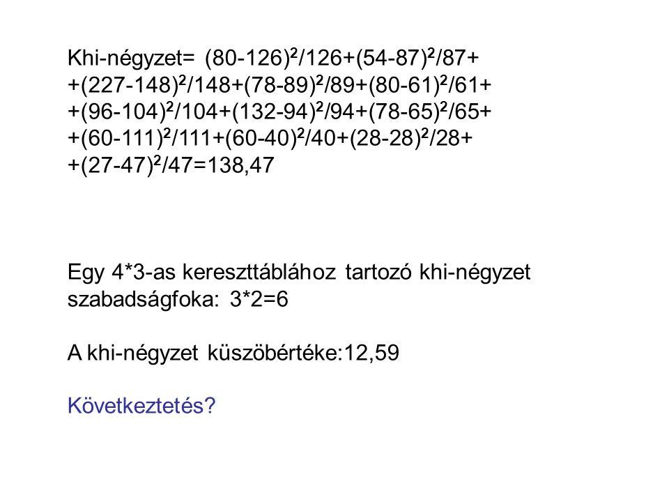 Khi-négyzet= (80-126)2/126+(54-87)2/87+
