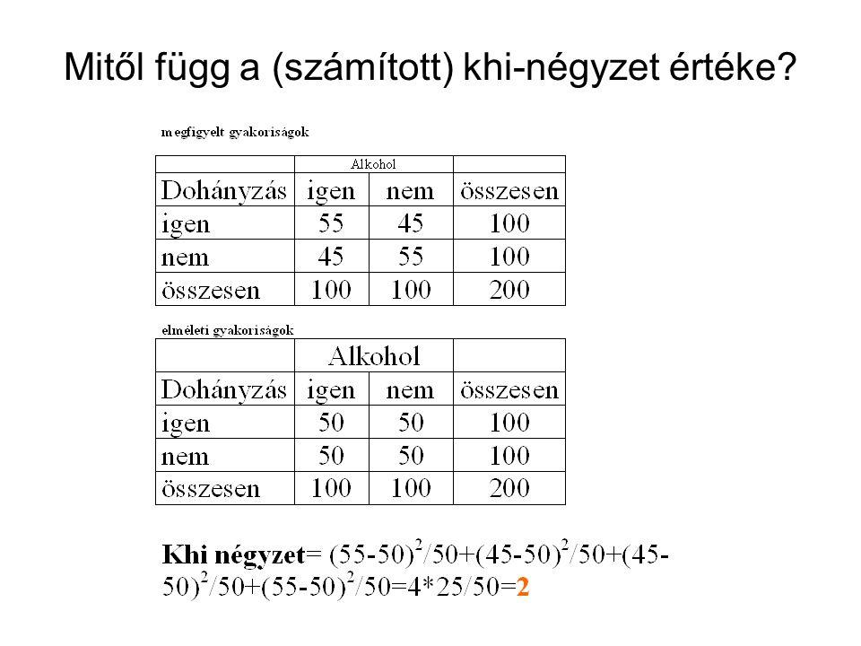 Mitől függ a (számított) khi-négyzet értéke