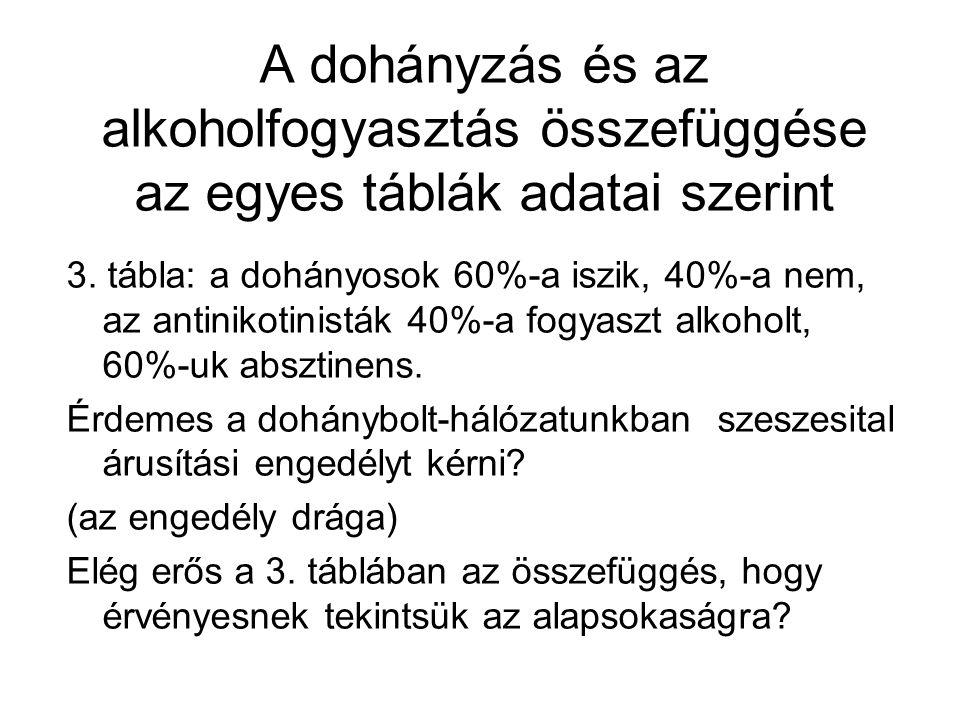 A dohányzás és az alkoholfogyasztás összefüggése az egyes táblák adatai szerint