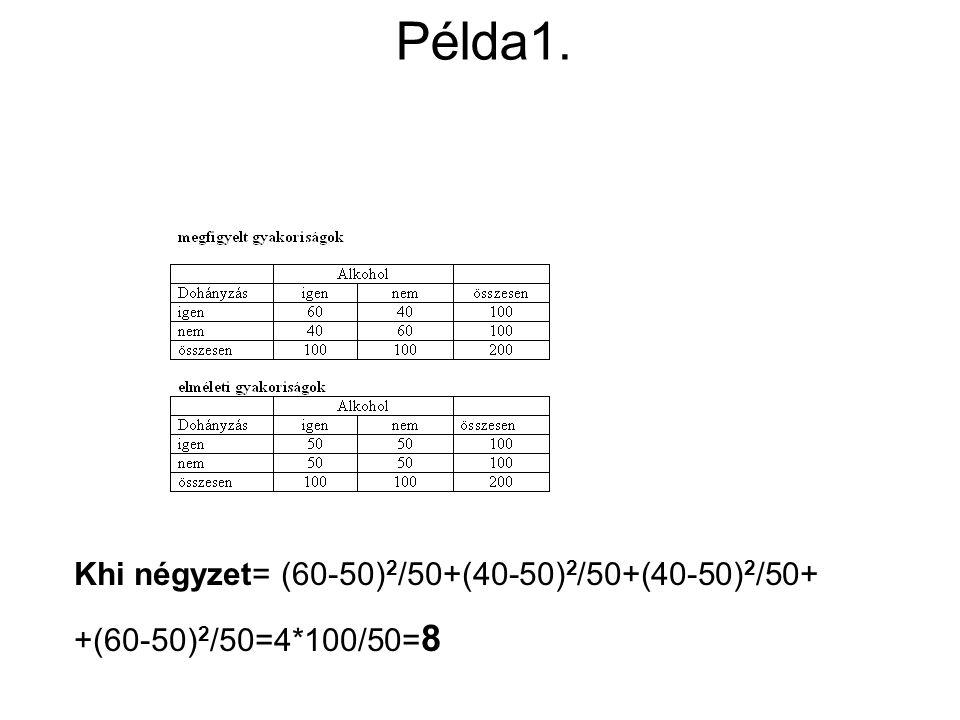 Példa1. Khi négyzet= (60-50)2/50+(40-50)2/50+(40-50)2/50+