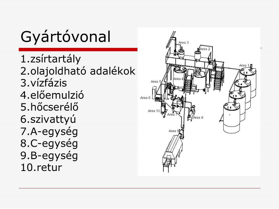 Gyártóvonal 1.zsírtartály 2.olajoldható adalékok 3.vízfázis