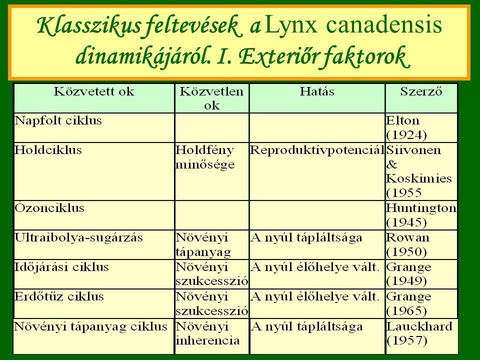 Klasszikus feltevések a Lynx canadensis dinamikájáról. I