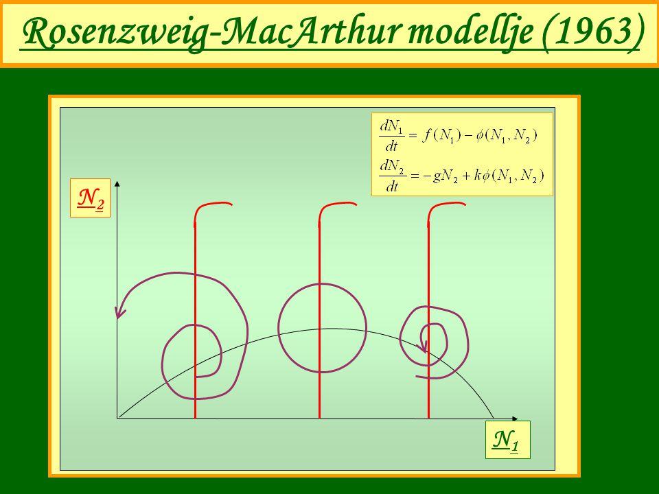 Rosenzweig-MacArthur modellje (1963)