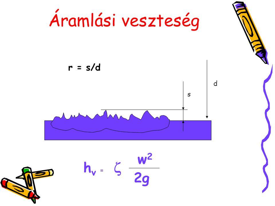 Áramlási veszteség r = s/d d s w2 z hv = 2g