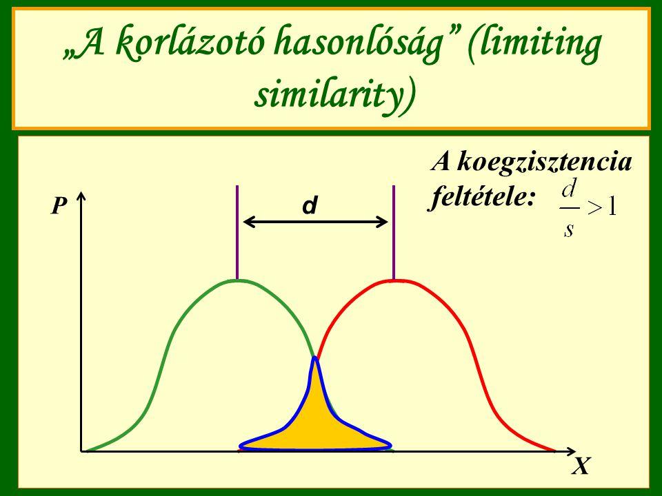 """""""A korlázotó hasonlóság (limiting similarity)"""