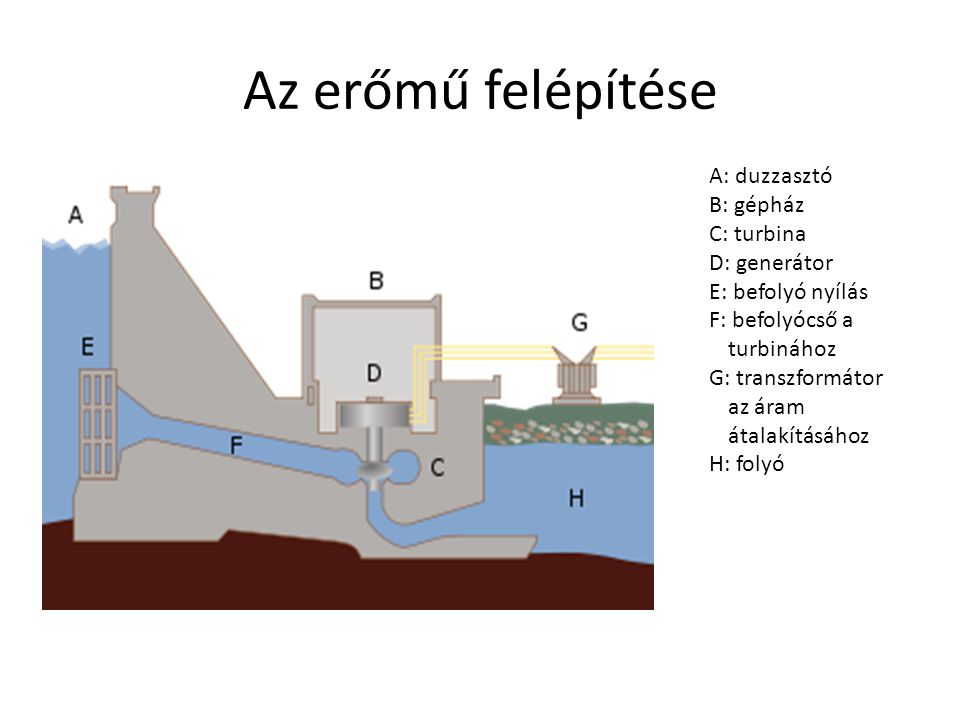 Az erőmű felépítése A: duzzasztó B: gépház C: turbina D: generátor