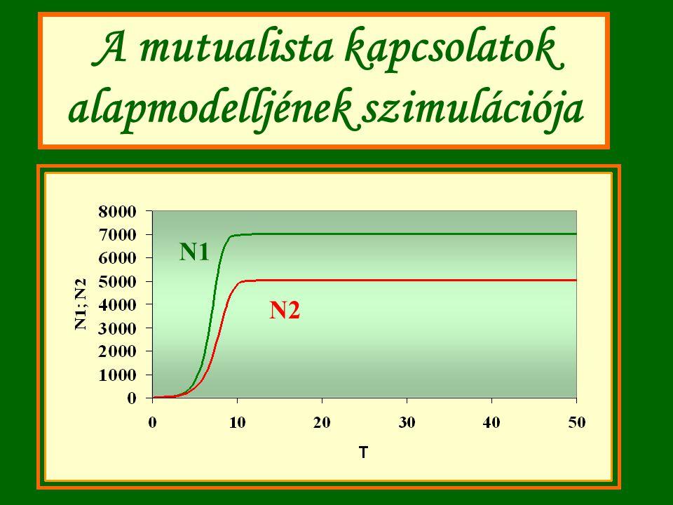 A mutualista kapcsolatok alapmodelljének szimulációja