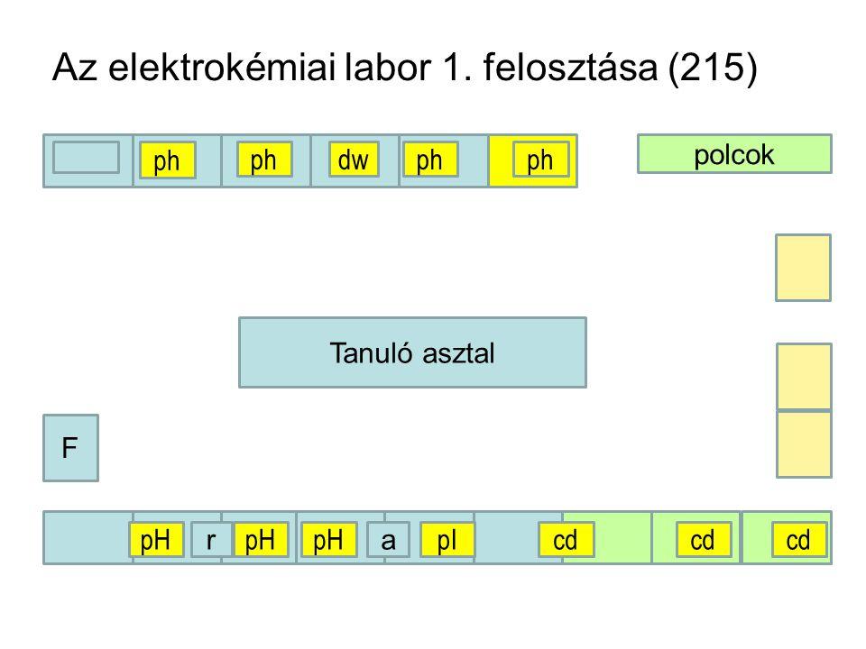Az elektrokémiai labor 1. felosztása (215)