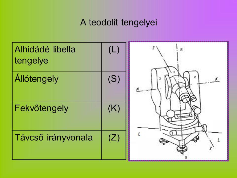 A teodolit tengelyei Alhidádé libella tengelye. (L) Állótengely. (S) Fekvőtengely. (K) Távcső irányvonala.