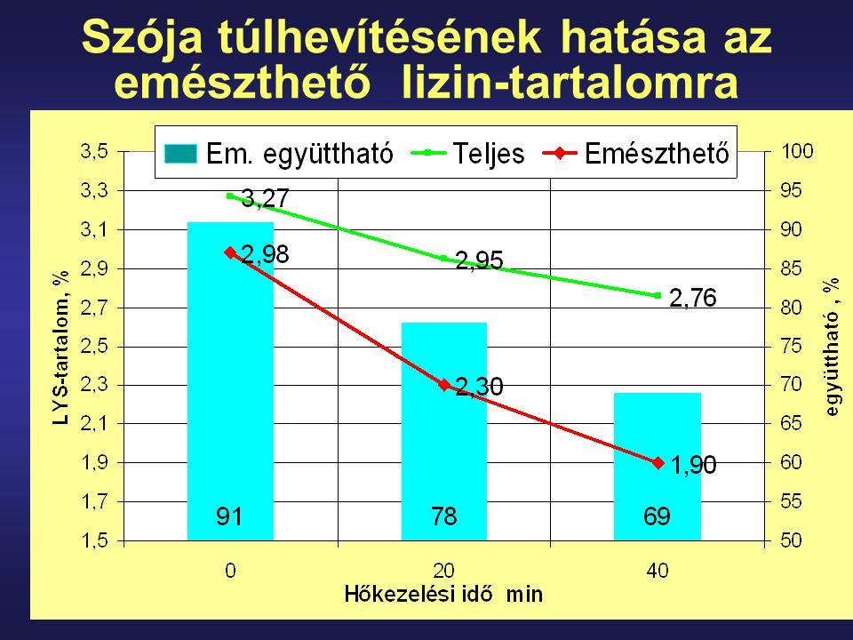 Szója túlhevítésének hatása az emészthető lizin-tartalomra