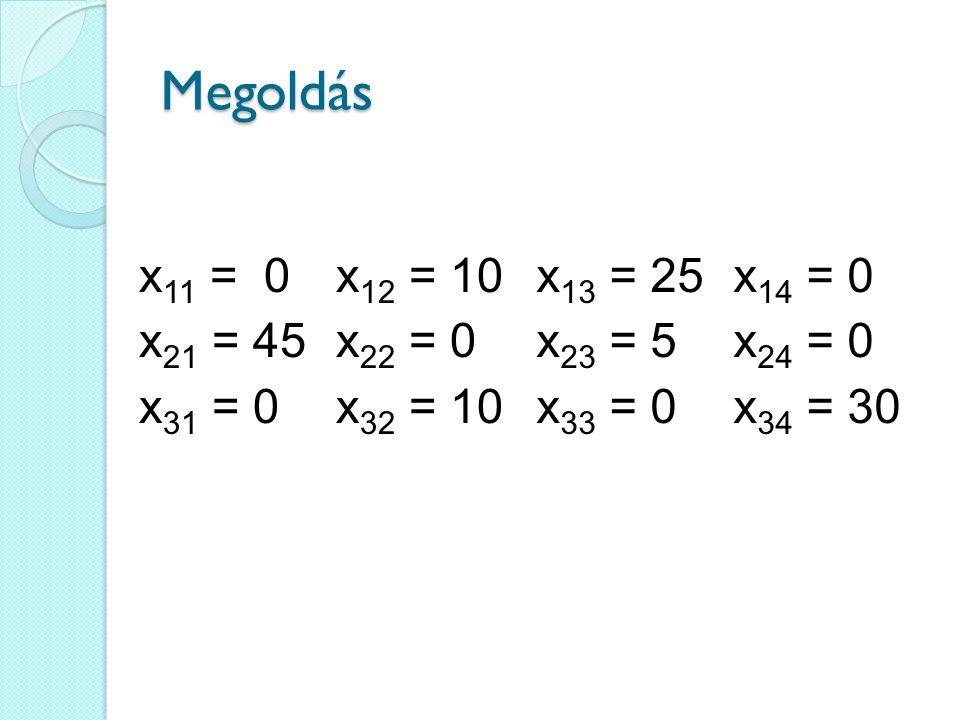 Megoldás x11 = 0 x12 = 10 x21 = 45 x22 = 0 x31 = 0 x32 = 10 x13 = 25