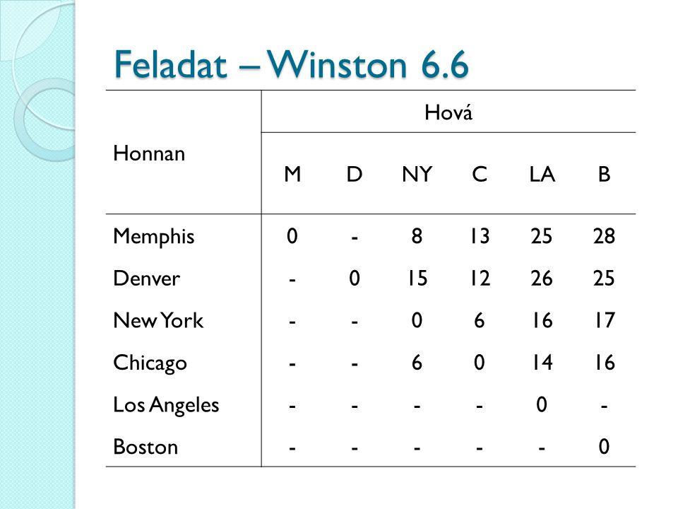 Feladat – Winston 6.6 Honnan Hová M D NY C LA B Memphis - 8 13 25 28