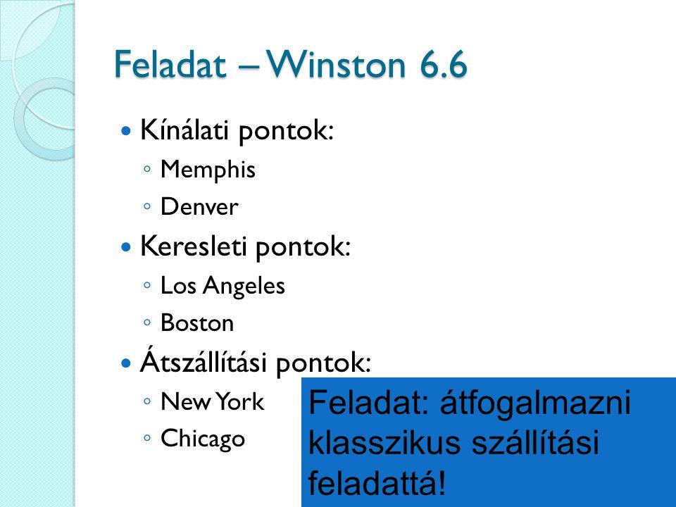 Feladat – Winston 6.6 Kínálati pontok: Memphis. Denver. Keresleti pontok: Los Angeles. Boston.