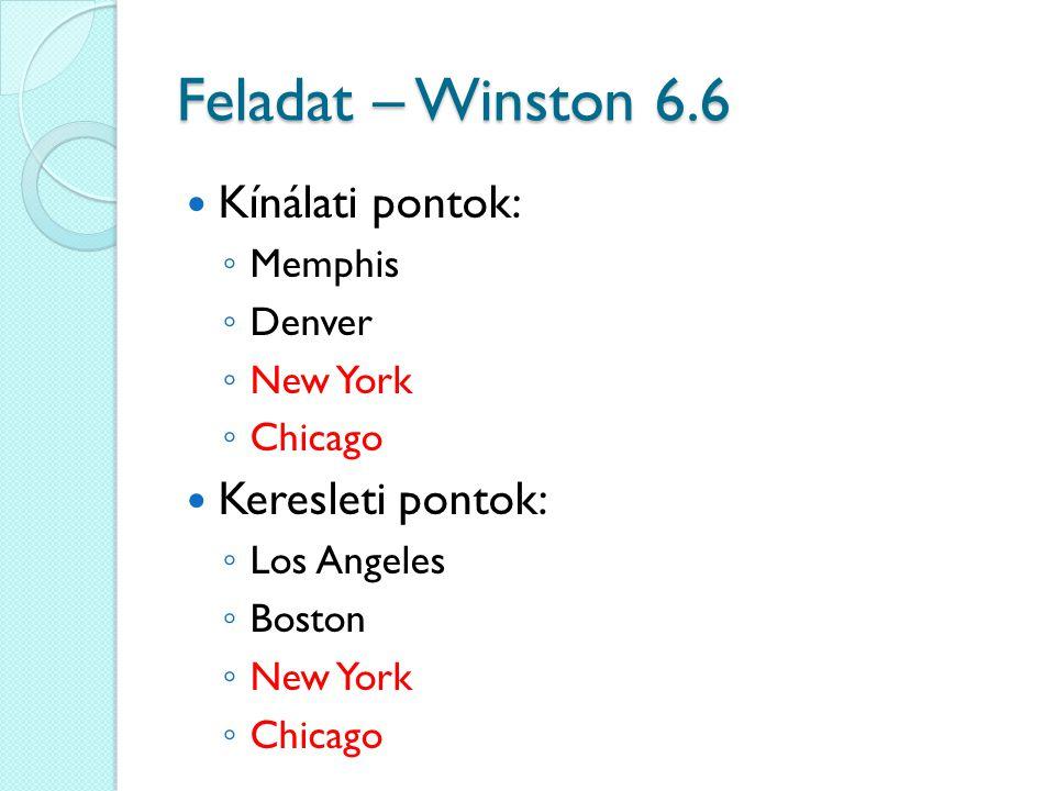 Feladat – Winston 6.6 Kínálati pontok: Keresleti pontok: Memphis