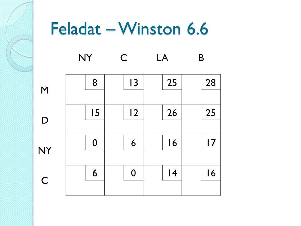 Feladat – Winston 6.6 NY C LA B M 8 13 25 28 D 15 12 26 6 16 17 14