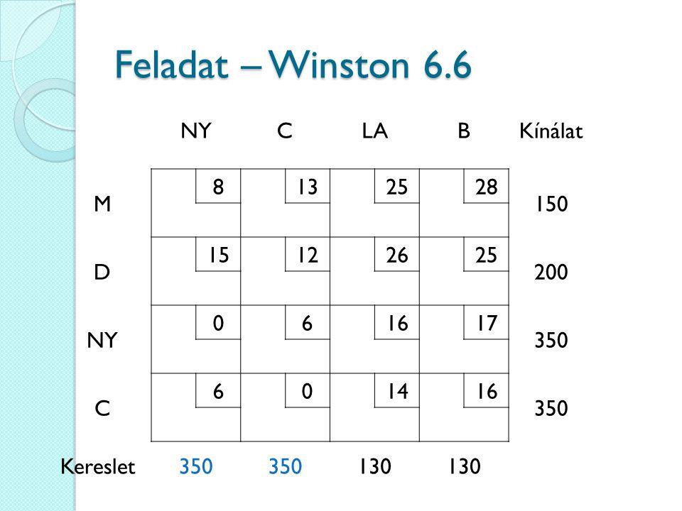 Feladat – Winston 6.6 NY C LA B Kínálat M 8 13 25 28 150 D 15 12 26