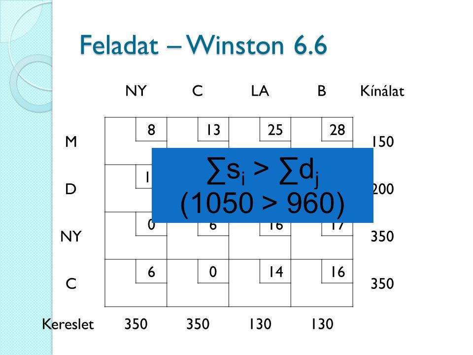 ∑si > ∑dj (1050 > 960) Feladat – Winston 6.6 NY C LA B Kínálat M