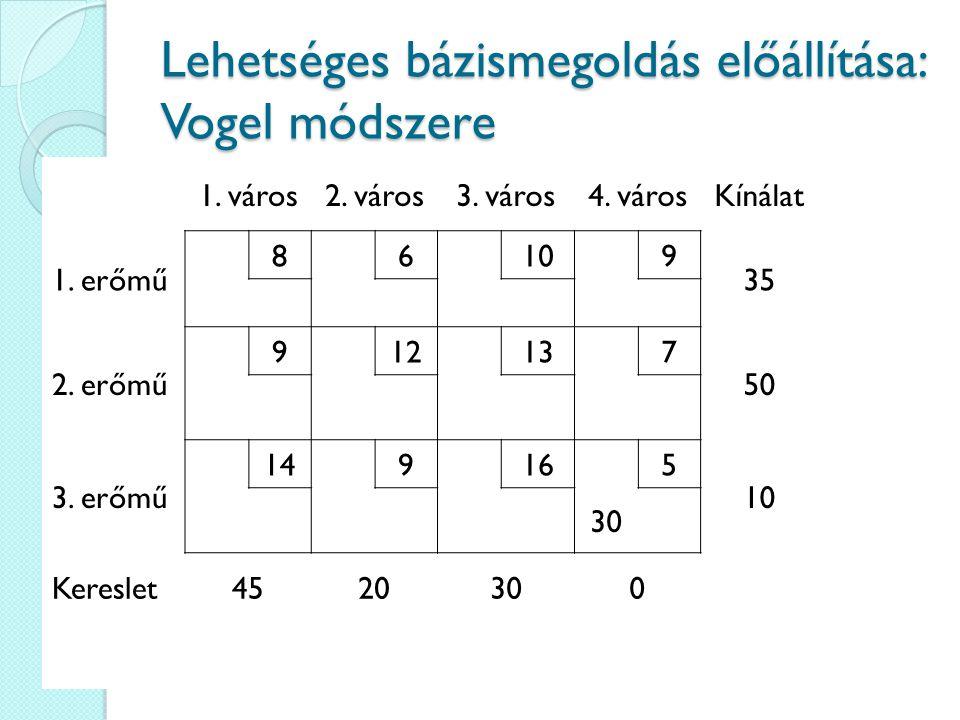 Lehetséges bázismegoldás előállítása: Vogel módszere