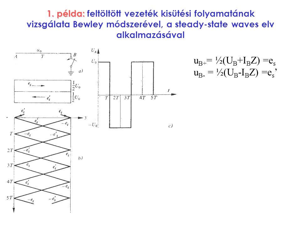 1. példa: feltöltött vezeték kisütési folyamatának vizsgálata Bewley módszerével, a steady-state waves elv alkalmazásával