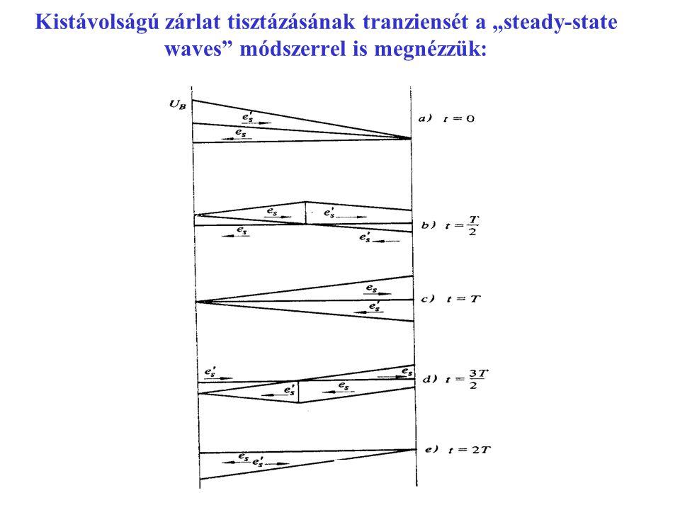 """Kistávolságú zárlat tisztázásának tranziensét a """"steady-state waves módszerrel is megnézzük:"""