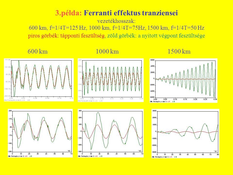 3.példa: Ferranti effektus tranziensei vezetékhosszak: 600 km, f=1/4T=125 Hz, 1000 km, f=1/4T=75Hz, 1500 km, f=1/4T=50 Hz piros görbék: tápponti feszültség, zöld görbék: a nyitott végpont feszültsége