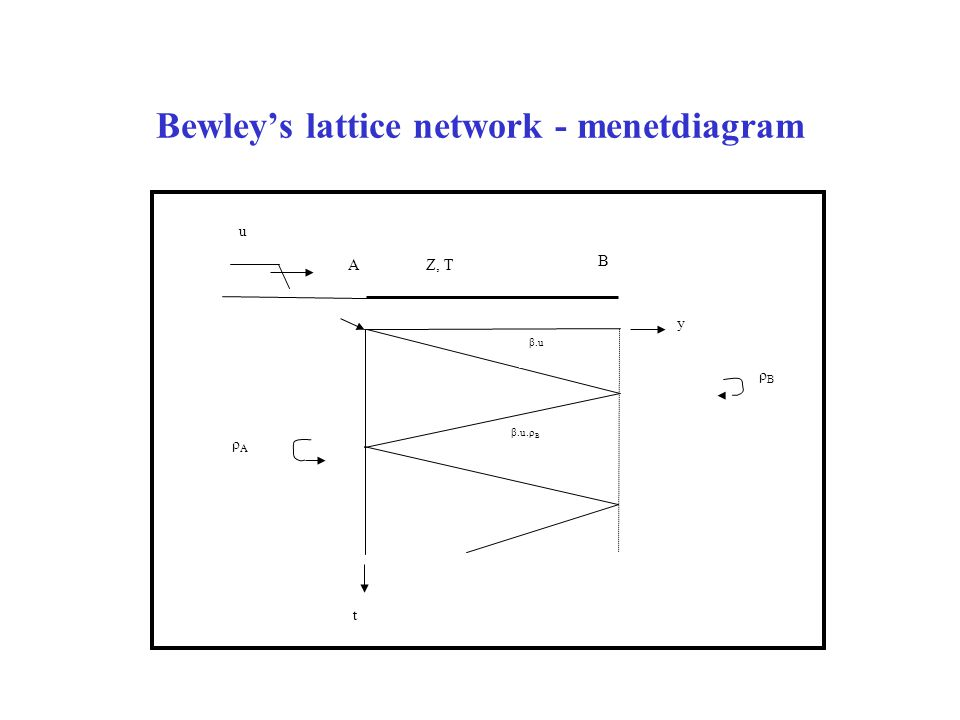 Bewley's lattice network - menetdiagram
