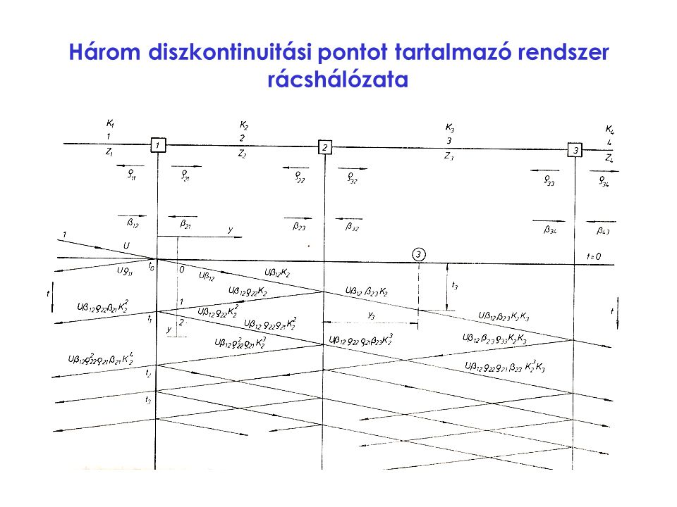 Három diszkontinuitási pontot tartalmazó rendszer rácshálózata