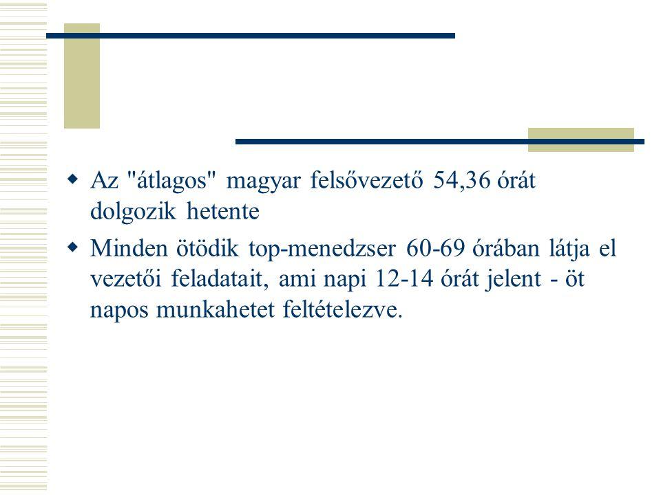 Az átlagos magyar felsővezető 54,36 órát dolgozik hetente