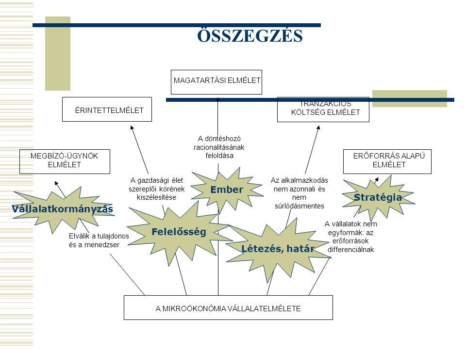 ÖSSZEGZÉS Ember Stratégia Vállalatkormányzás Felelősség Létezés, határ