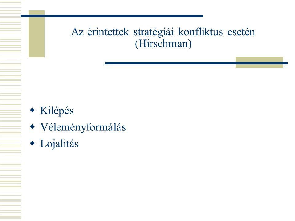 Az érintettek stratégiái konfliktus esetén (Hirschman)