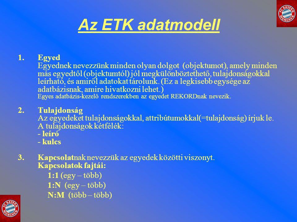 Az ETK adatmodell