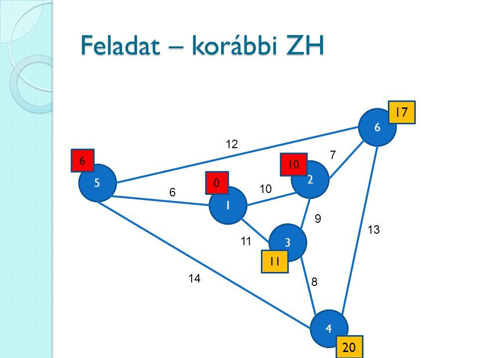 Feladat – korábbi ZH 17 6 12 7 6 10 2 5 10 6 1 9 13 3 11 11 14 8 4 20