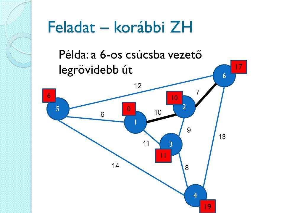 Feladat – korábbi ZH Példa: a 6-os csúcsba vezető legrövidebb út 17 19