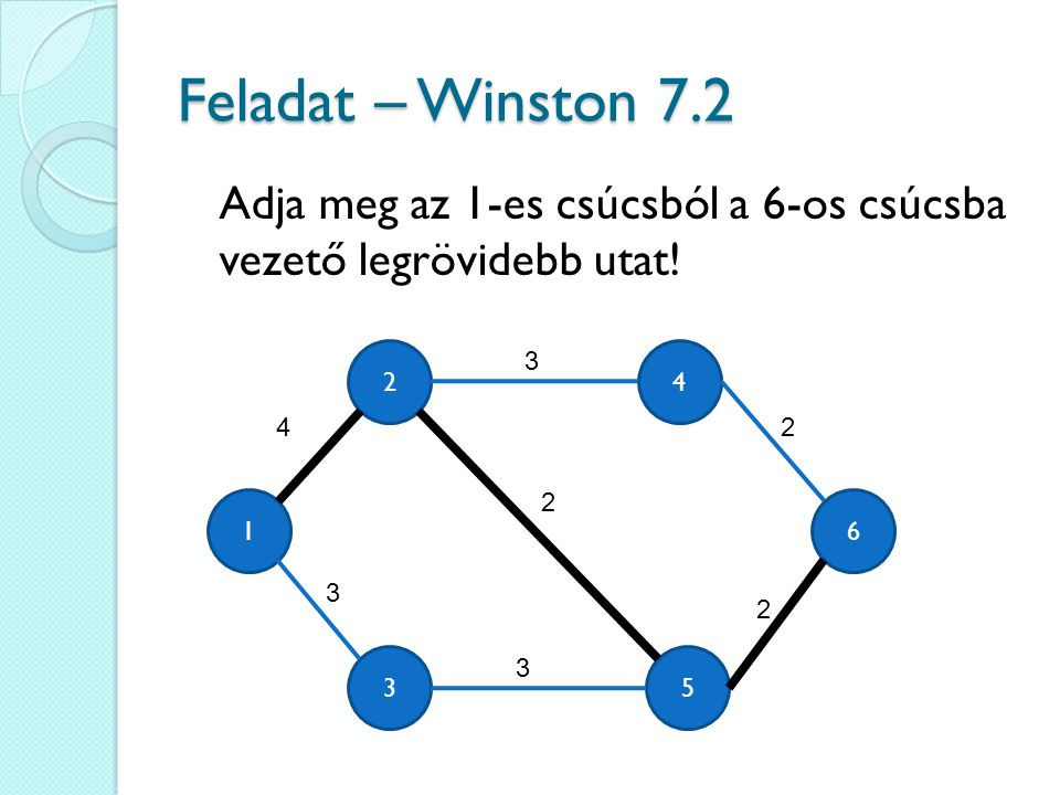Feladat – Winston 7.2 Adja meg az 1-es csúcsból a 6-os csúcsba vezető legrövidebb utat! 2. 3. 4.