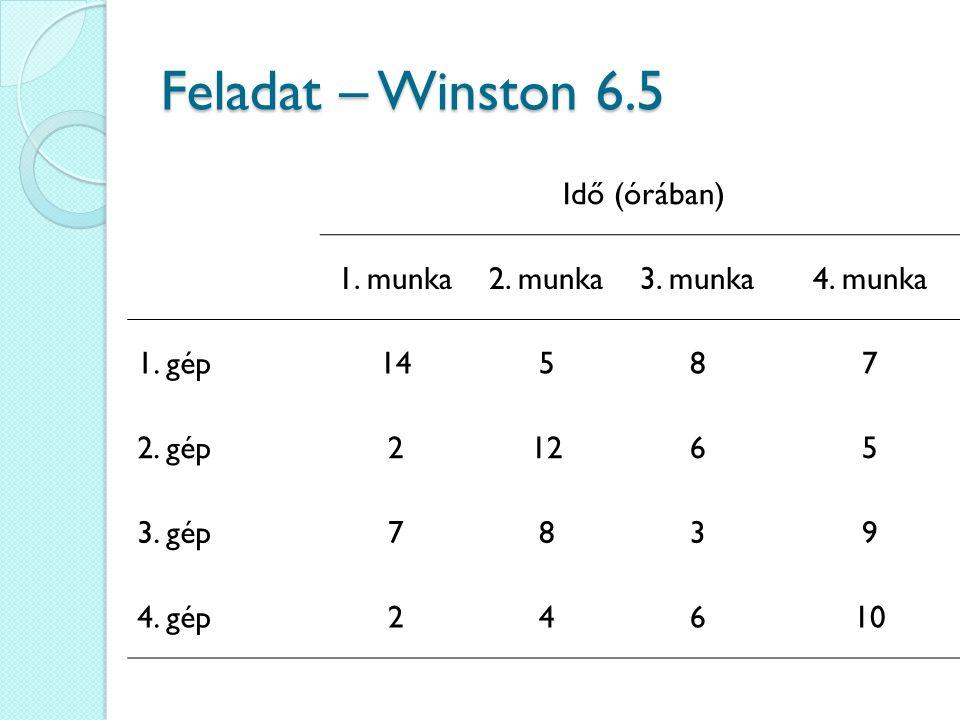 Feladat – Winston 6.5 Idő (órában) 1. munka 2. munka 3. munka 4. munka