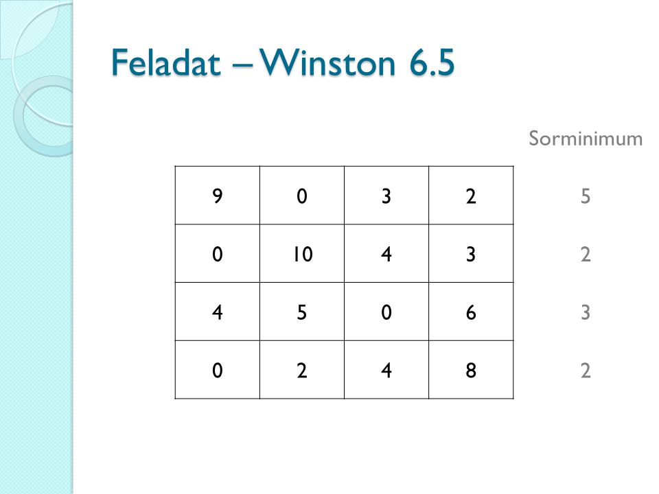 Feladat – Winston 6.5 Sorminimum 9 3 2 5 10 4 6 8