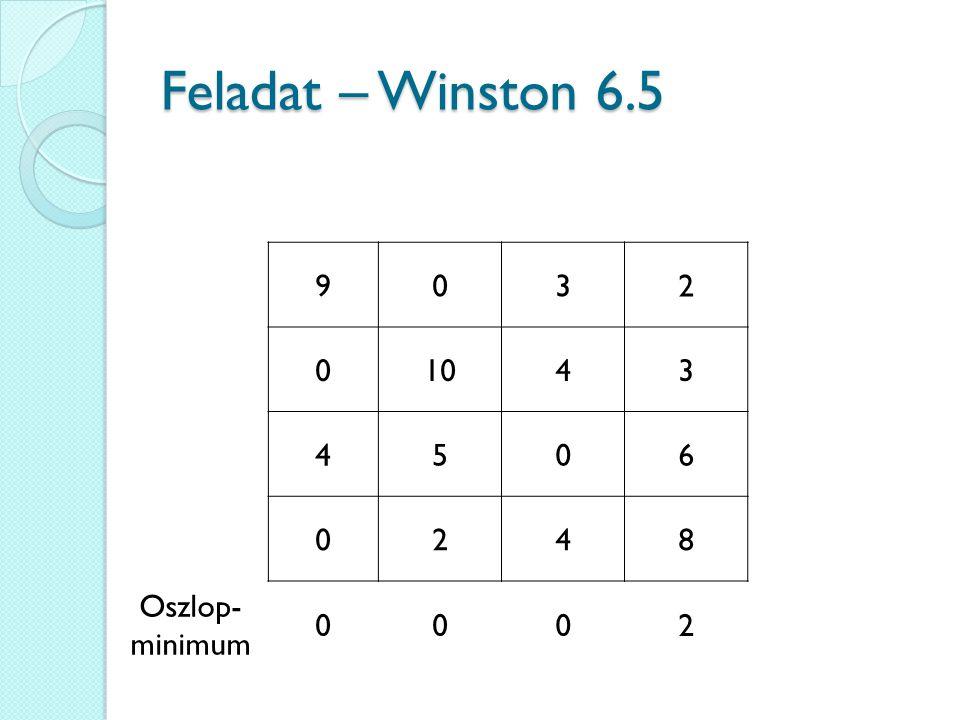 Feladat – Winston 6.5 9 3 2 10 4 5 6 8 Oszlop-minimum