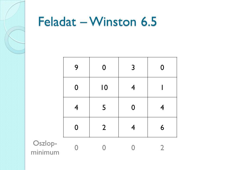 Feladat – Winston 6.5 9 3 10 4 1 5 2 6 Oszlop-minimum