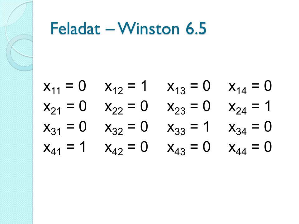 Feladat – Winston 6.5 x11 = 0 x12 = 1 x21 = 0 x22 = 0 x31 = 0 x32 = 0
