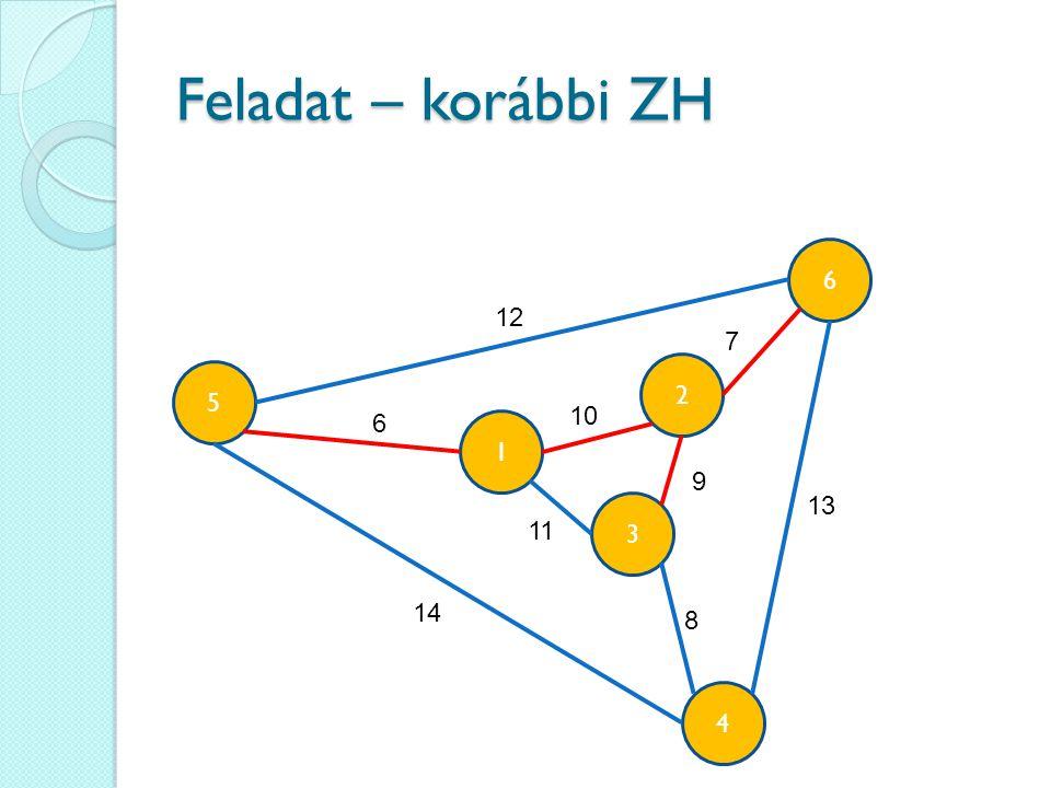 Feladat – korábbi ZH 6 12 7 2 5 10 6 1 9 13 3 11 14 8 4