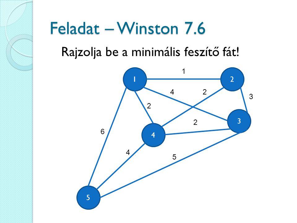 Feladat – Winston 7.6 Rajzolja be a minimális feszítő fát! 1 1 2 4 2 3