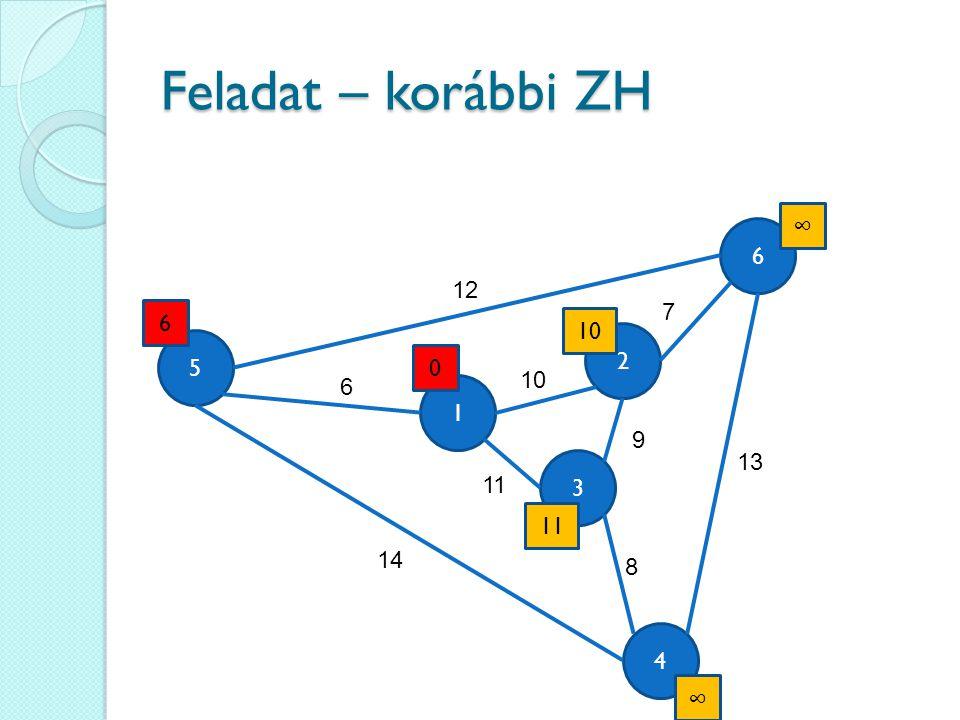 Feladat – korábbi ZH ∞ 6 12 7 6 10 2 5 10 6 1 9 13 3 11 11 14 8 4 ∞
