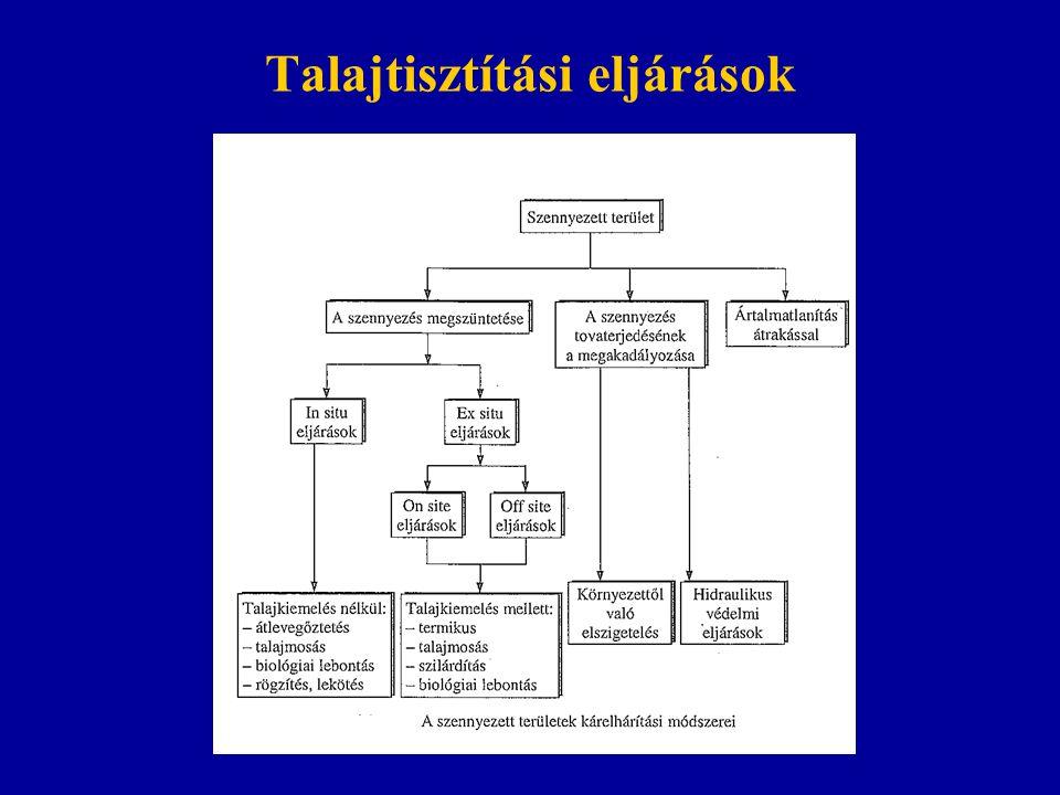 Talajtisztítási eljárások