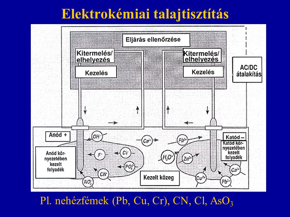 Elektrokémiai talajtisztítás