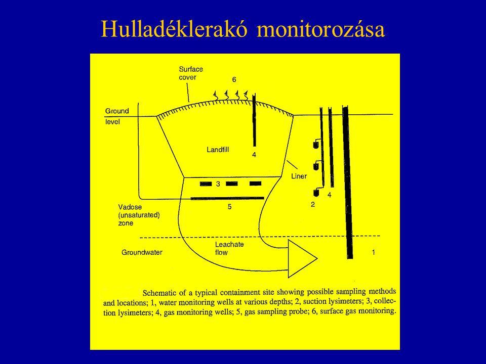 Hulladéklerakó monitorozása