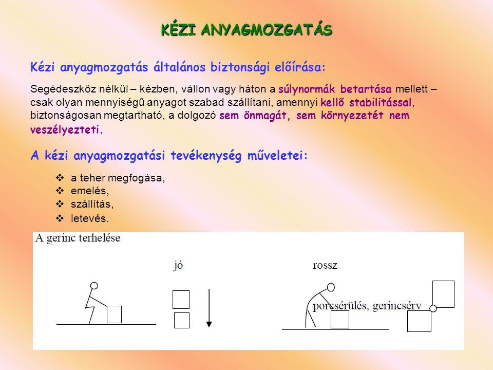 KÉZI ANYAGMOZGATÁS Kézi anyagmozgatás általános biztonsági előírása: