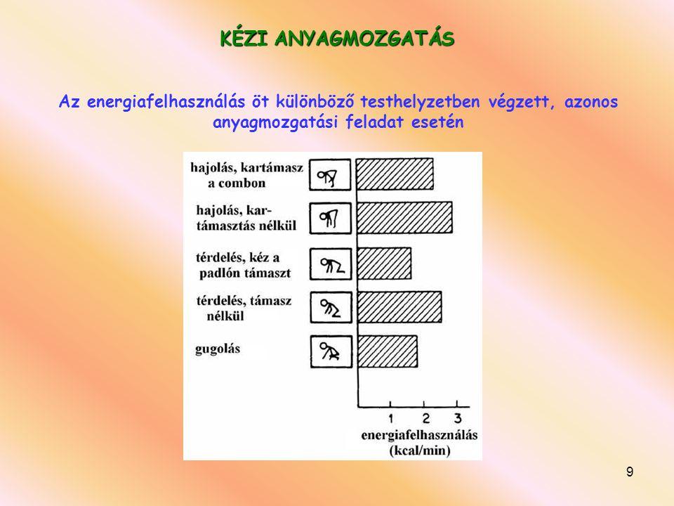 Az energiafelhasználás öt különböző testhelyzetben végzett, azonos