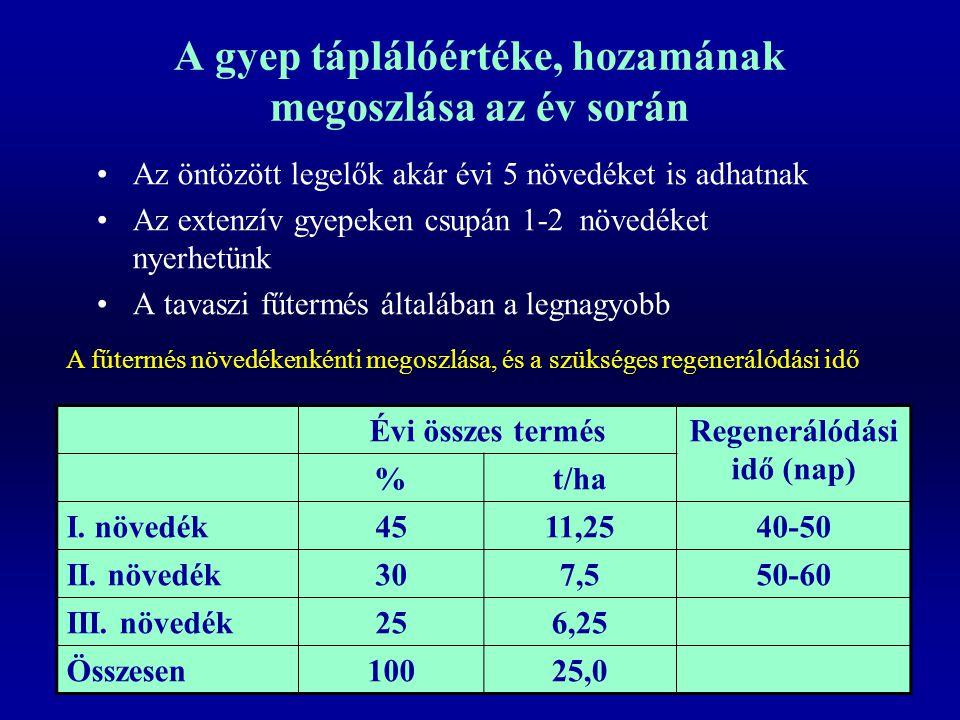 A gyep táplálóértéke, hozamának megoszlása az év során