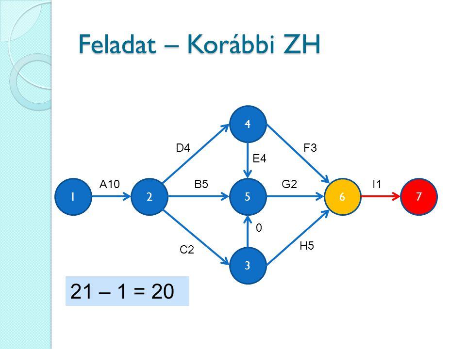 Feladat – Korábbi ZH 21 – 1 = 20 4 D4 F3 E4 A10 B5 G2 I1 1 2 5 6 7 H5