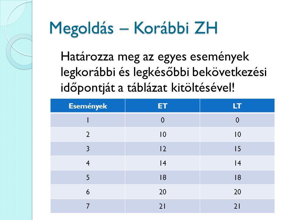 Megoldás – Korábbi ZH Határozza meg az egyes események legkorábbi és legkésőbbi bekövetkezési időpontját a táblázat kitöltésével!